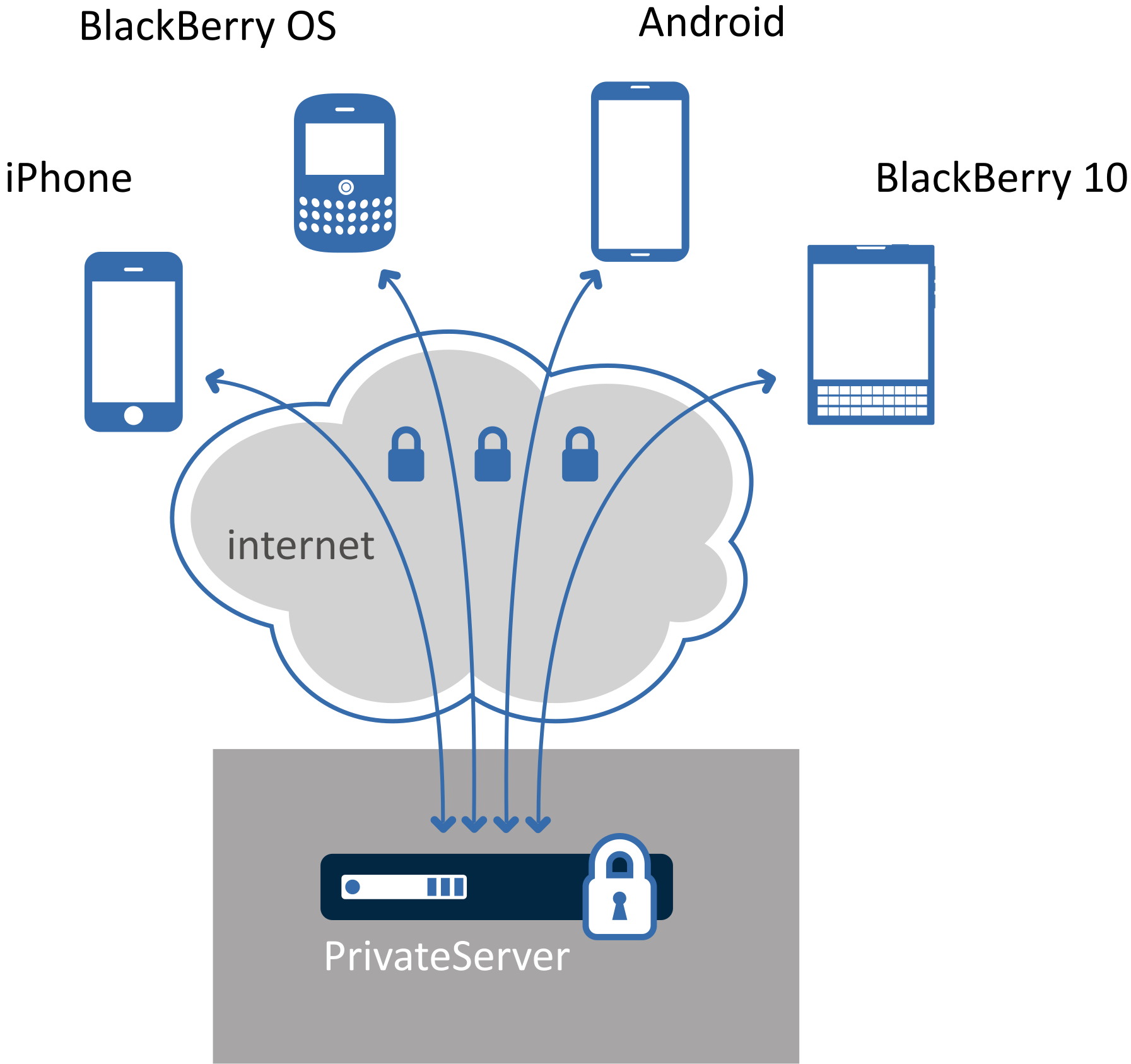 closed-mobile-network