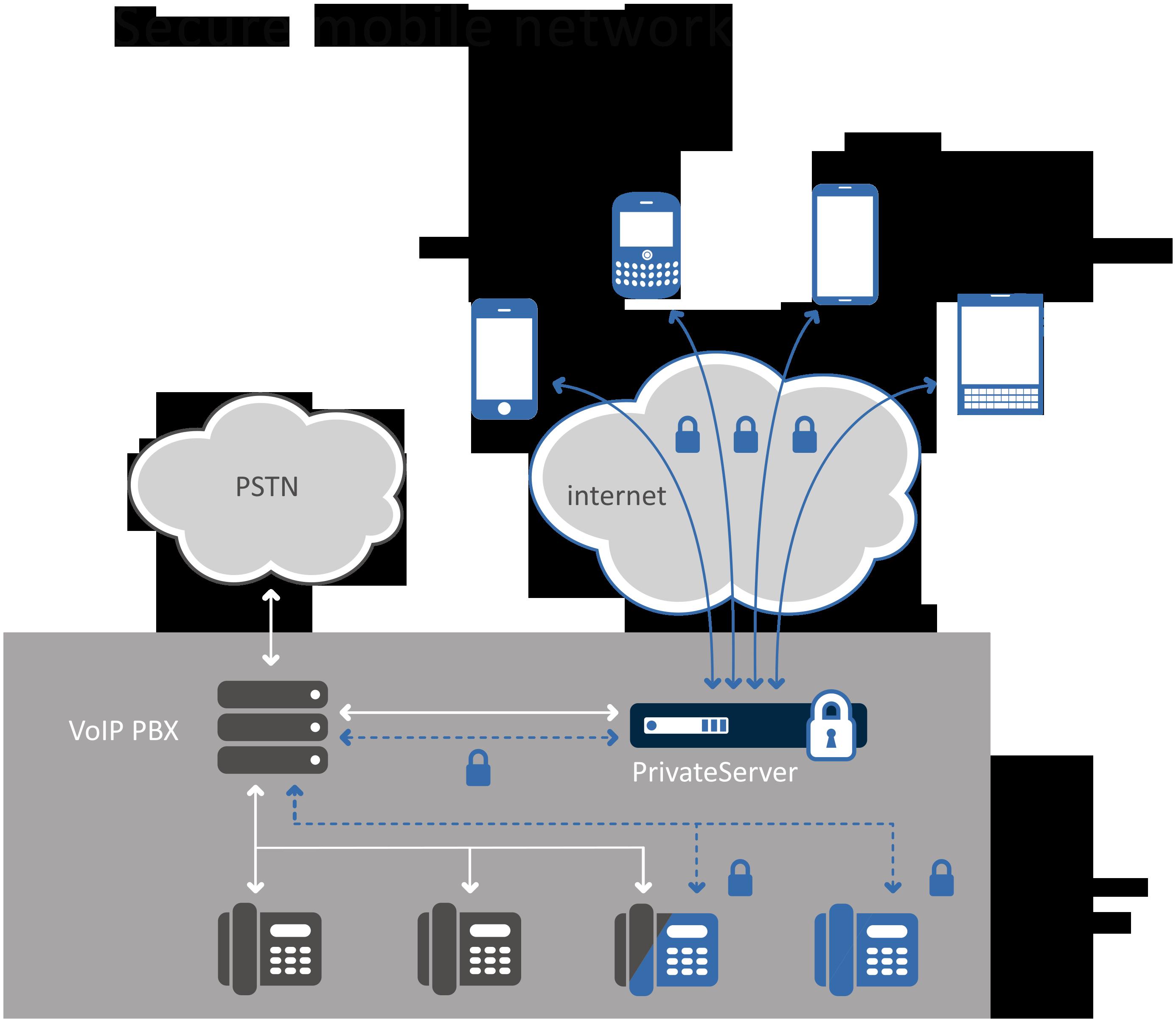 open-network